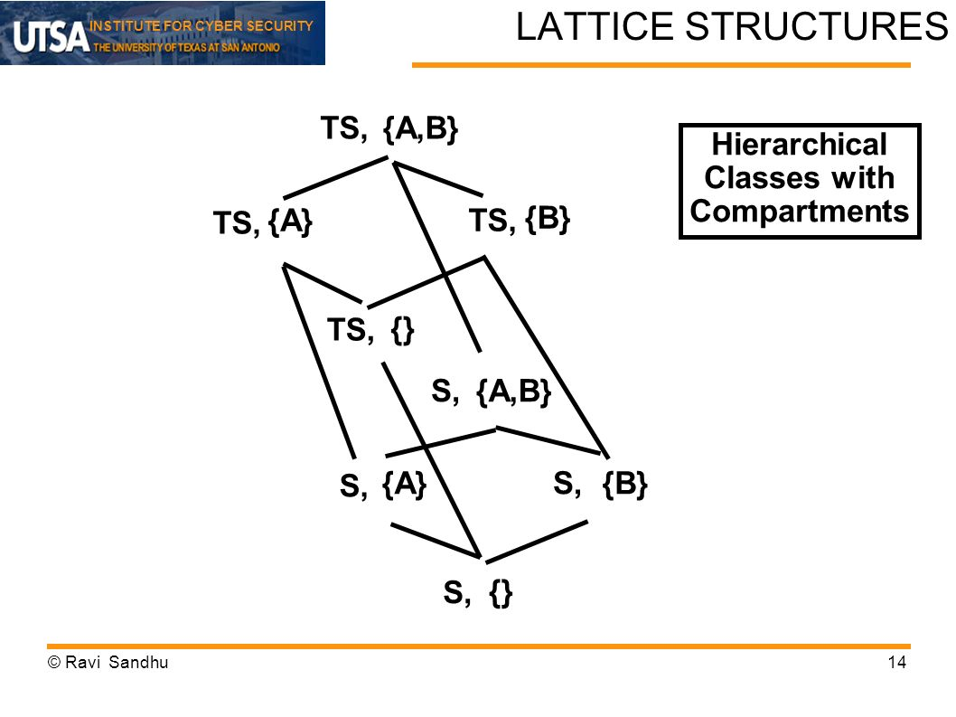 INSTITUTE FOR CYBER SECURITY LATTICE STRUCTURES Hierarchical Classes with Compartments S, {A,B} {} {A}{B} S, TS, {A,B} {} {A} {B} TS, © Ravi Sandhu14