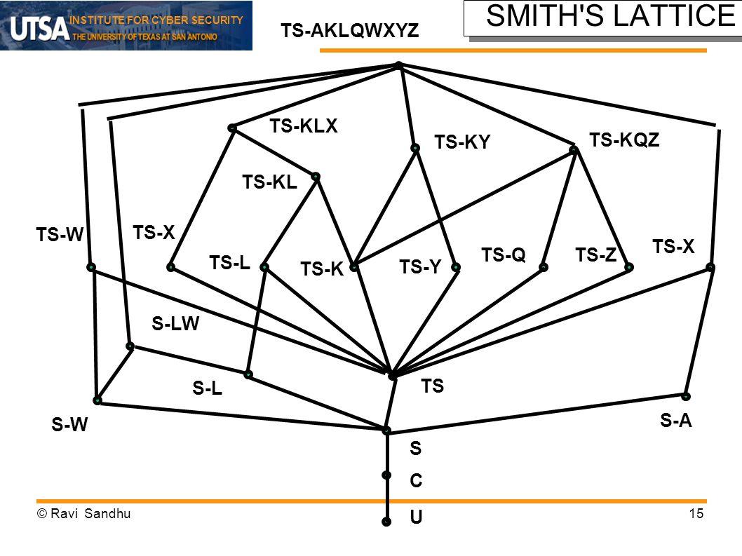 INSTITUTE FOR CYBER SECURITY SMITH'S LATTICE TS-W S-W TS S C U S-L S-LW S-A TS-X TS-L TS-K TS-Y TS-QTS-Z TS-X TS-KL TS-KLX TS-KY TS-KQZ TS-AKLQWXYZ ©