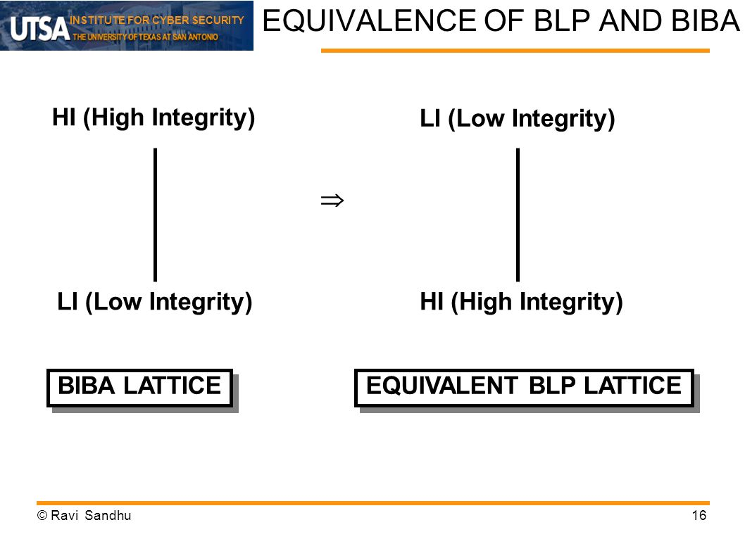 INSTITUTE FOR CYBER SECURITY EQUIVALENCE OF BLP AND BIBA HI (High Integrity) LI (Low Integrity) BIBA LATTICE EQUIVALENT BLP LATTICE LI (Low Integrity)