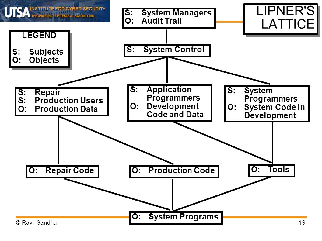 INSTITUTE FOR CYBER SECURITY LIPNER'S LATTICE S:Repair S:Production Users O:Production Data S:Application Programmers O:Development Code and Data S:Sy