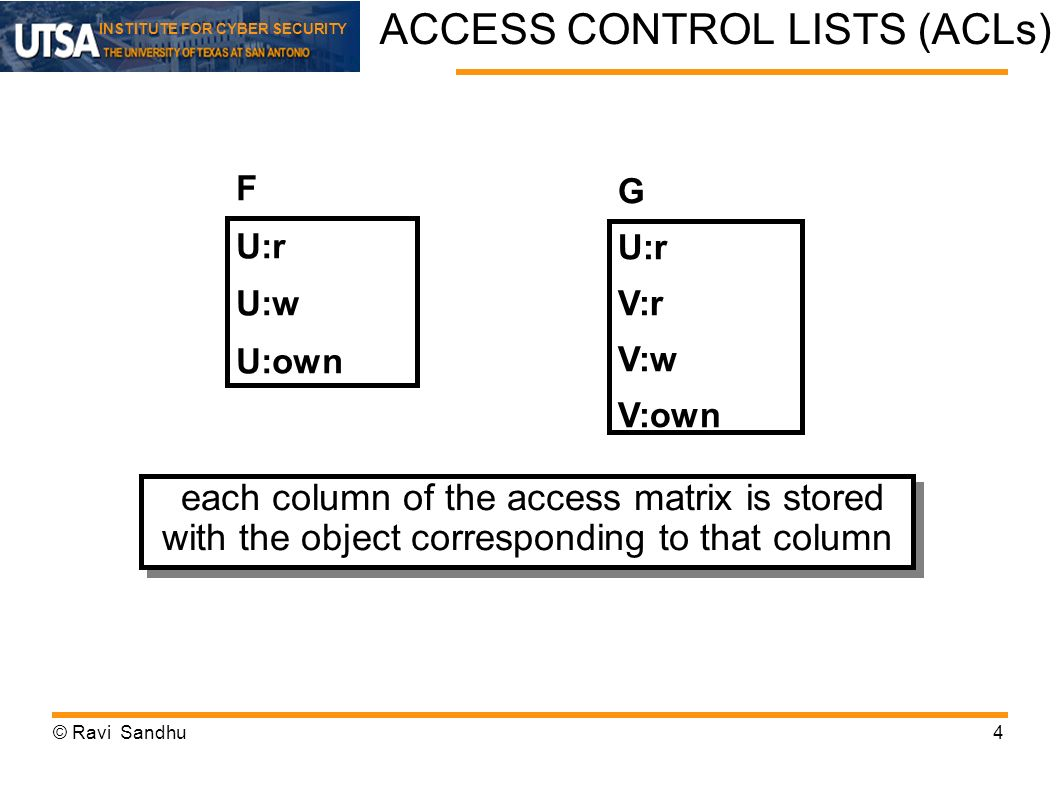INSTITUTE FOR CYBER SECURITY Usage Control Scope © Ravi Sandhu35 Security Objectives Security Architectures