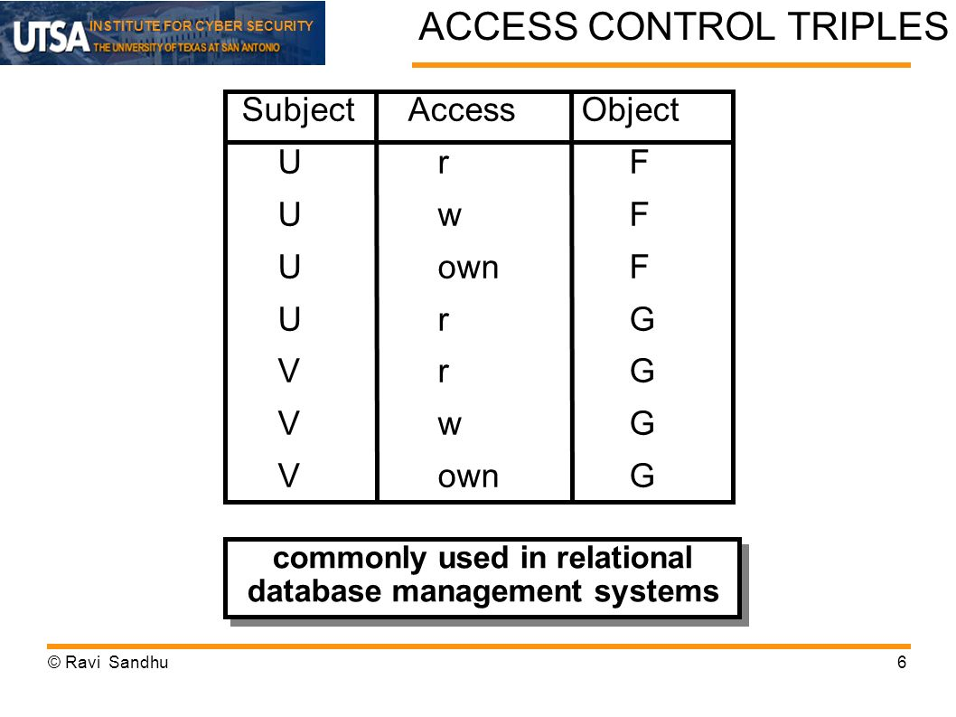 INSTITUTE FOR CYBER SECURITY ACCESS CONTROL TRIPLES SubjectAccessObject UrF UwF UownF UrG VrG VwG VownG commonly used in relational database managemen