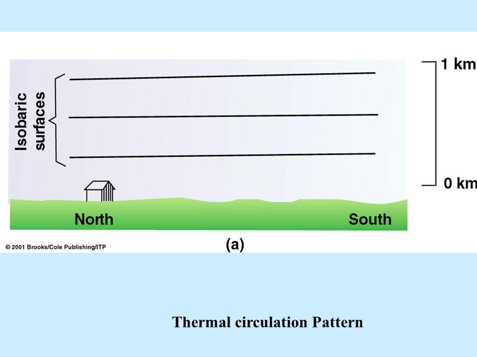 Thermal circulation Pattern
