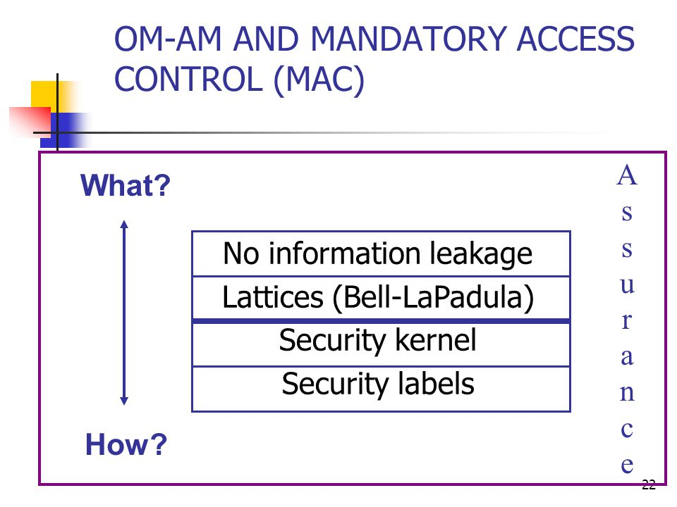 22 OM-AM AND MANDATORY ACCESS CONTROL (MAC) What? How? No information leakage Lattices (Bell-LaPadula) Security kernel Security labels AssuranceAssura