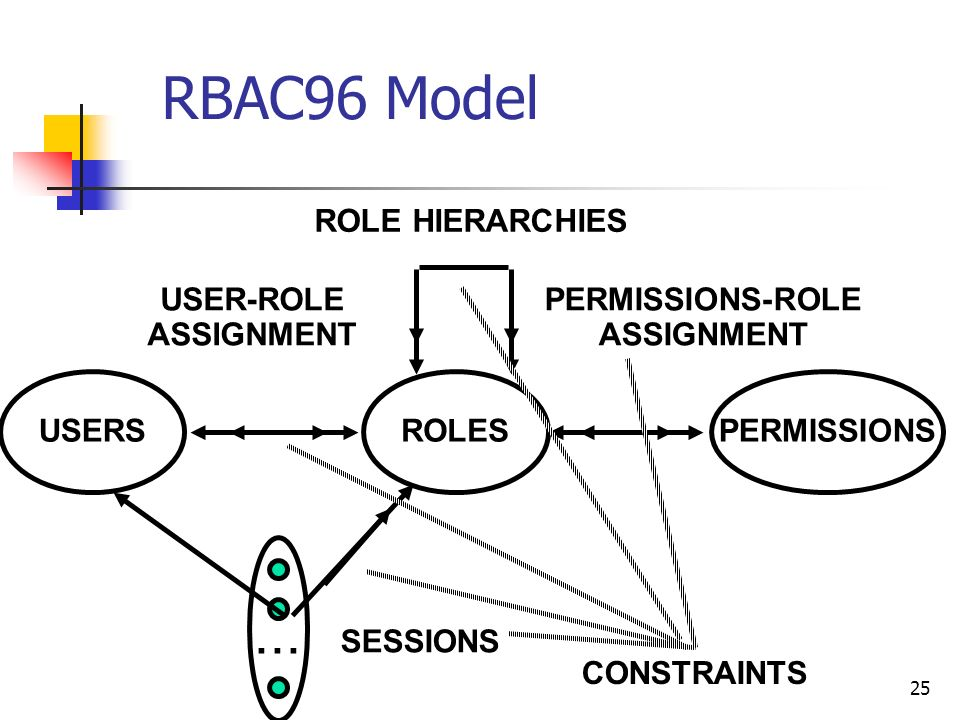 25 RBAC96 Model ROLES USER-ROLE ASSIGNMENT PERMISSIONS-ROLE ASSIGNMENT USERSPERMISSIONS... SESSIONS ROLE HIERARCHIES CONSTRAINTS