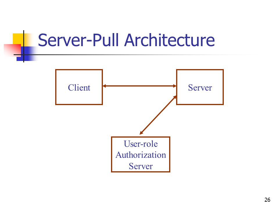 26 Server-Pull Architecture ClientServer User-role Authorization Server
