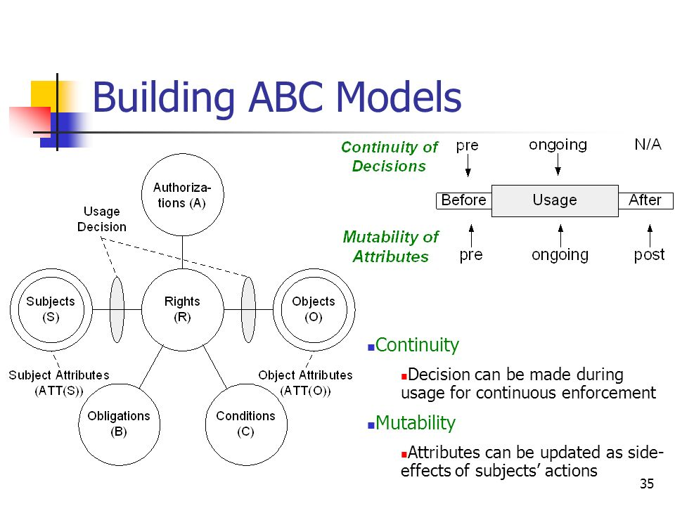 35 Building ABC Models Continuity Decision can be made during usage for continuous enforcement Mutability Attributes can be updated as side- effects of subjects actions