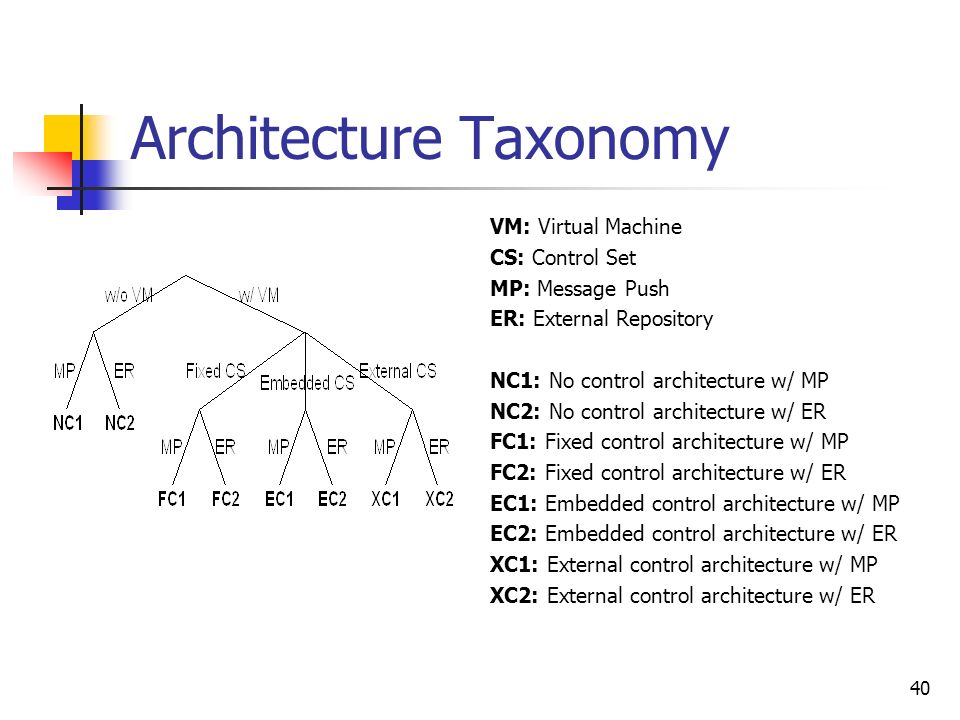 40 Architecture Taxonomy VM: Virtual Machine CS: Control Set MP: Message Push ER: External Repository NC1: No control architecture w/ MP NC2: No control architecture w/ ER FC1: Fixed control architecture w/ MP FC2: Fixed control architecture w/ ER EC1: Embedded control architecture w/ MP EC2: Embedded control architecture w/ ER XC1: External control architecture w/ MP XC2: External control architecture w/ ER