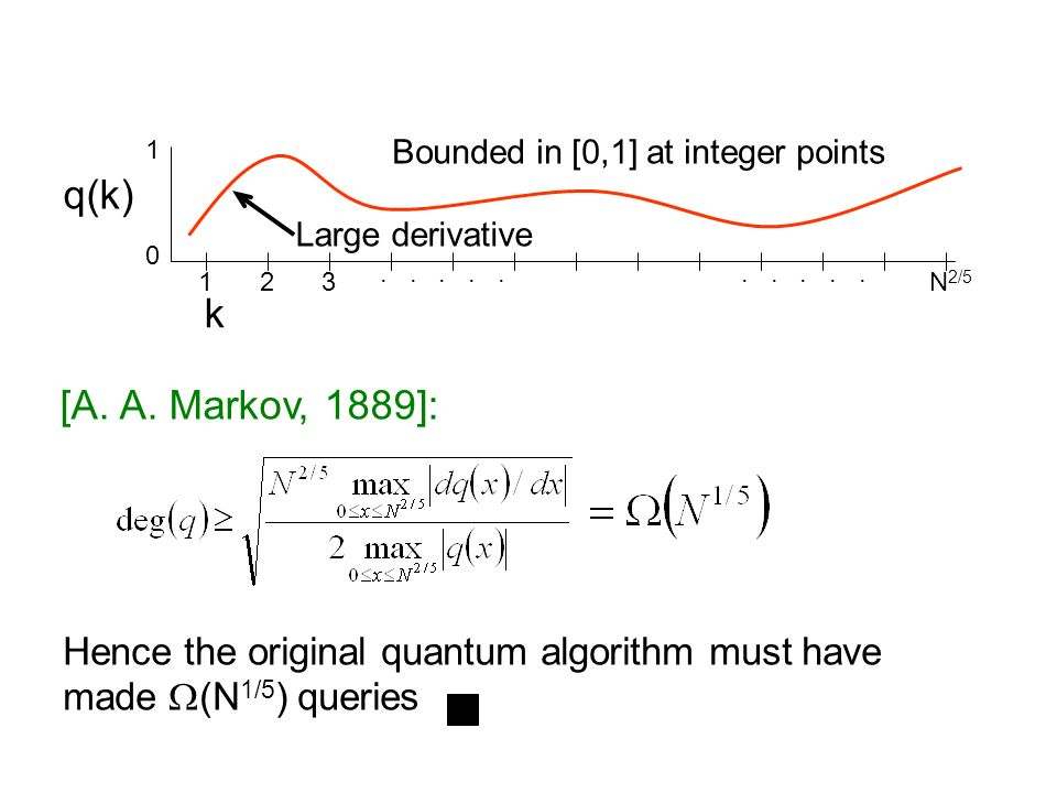 q(k) 0 1 123..... k N 2/5 Large derivative Bounded in [0,1] at integer points [A. A. Markov, 1889]: Hence the original quantum algorithm must have mad
