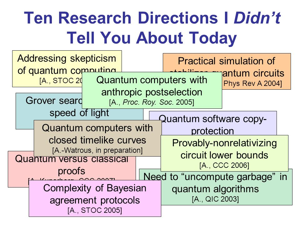 Ten Research Directions I Didnt Tell You About Today Addressing skepticism of quantum computing [A., STOC 2004] Grover search with finite speed of light [A.-Ambainis, FOCS 2003] Quantum versus classical proofs [A.-Kuperberg, CCC 2007] Need to uncompute garbage in quantum algorithms [A., QIC 2003] Practical simulation of stabilizer quantum circuits [A.-Gottesman, Phys Rev A 2004] Quantum software copy- protection [A., in preparation] Quantum computers with anthropic postselection [A., Proc.