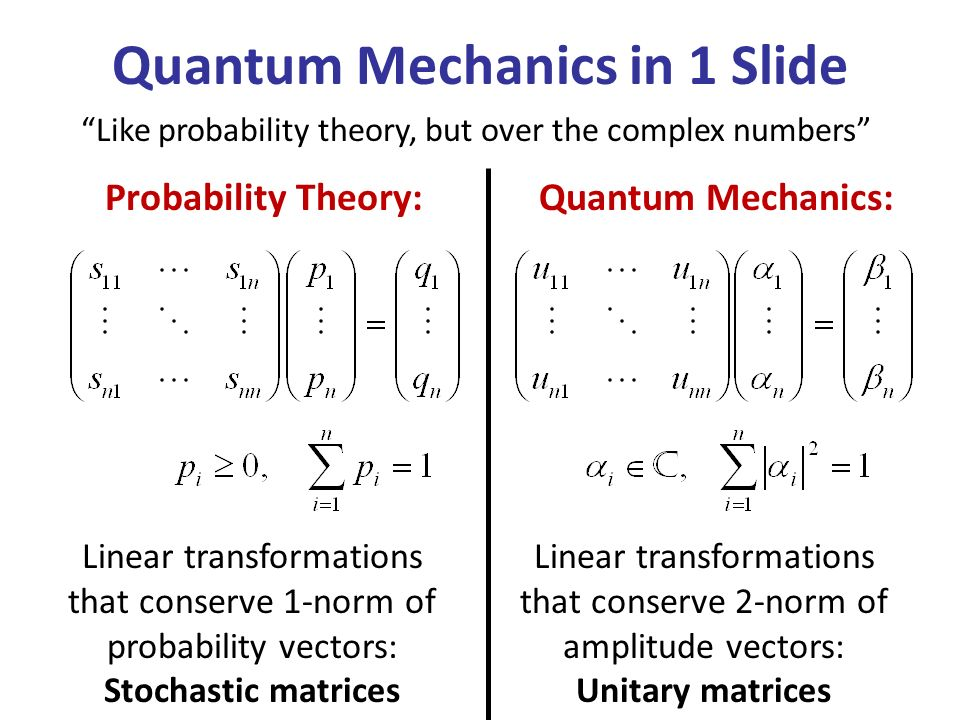 Like probability theory, but over the complex numbers Quantum Mechanics in 1 Slide Quantum Mechanics: Linear transformations that conserve 2-norm of amplitude vectors: Unitary matrices Probability Theory: Linear transformations that conserve 1-norm of probability vectors: Stochastic matrices