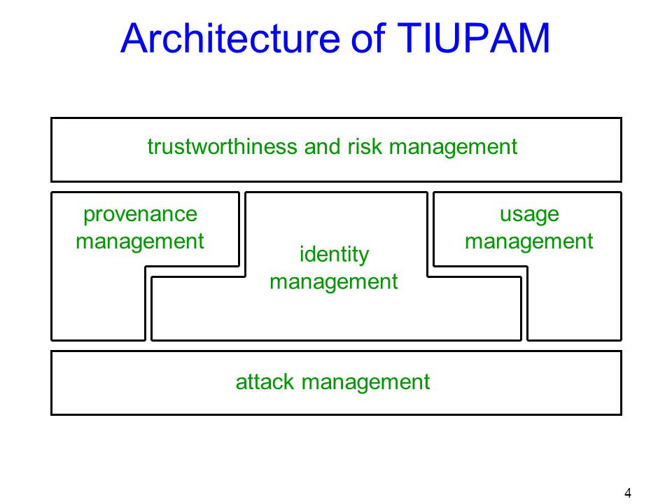 4 trustworthiness and risk management attack management identity management provenance management usage management Architecture of TIUPAM