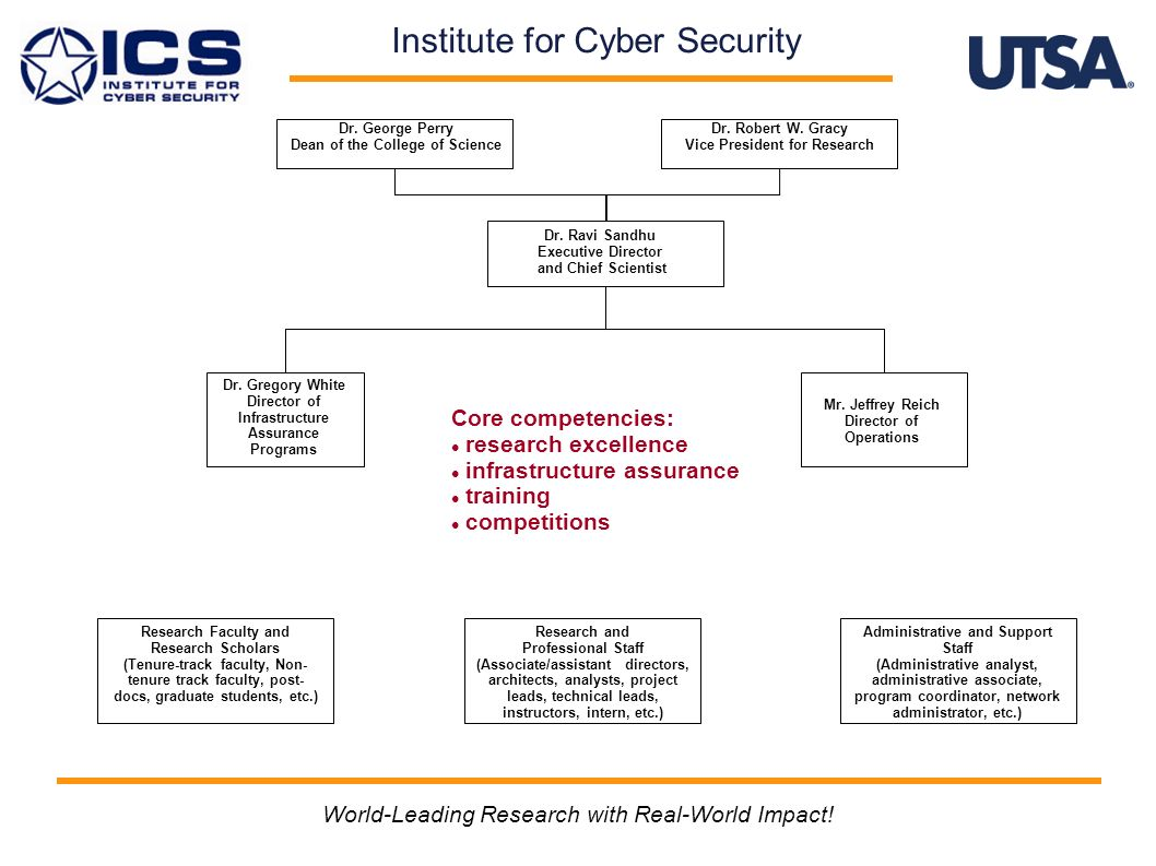 Institute for Cyber Security Dr. Ravi Sandhu Executive Director and Chief Scientist Dr.