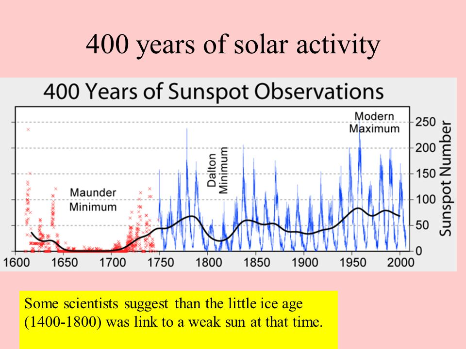 400 years of solar activity Some scientists suggest than the little ice age (1400-1800) was link to a weak sun at that time.