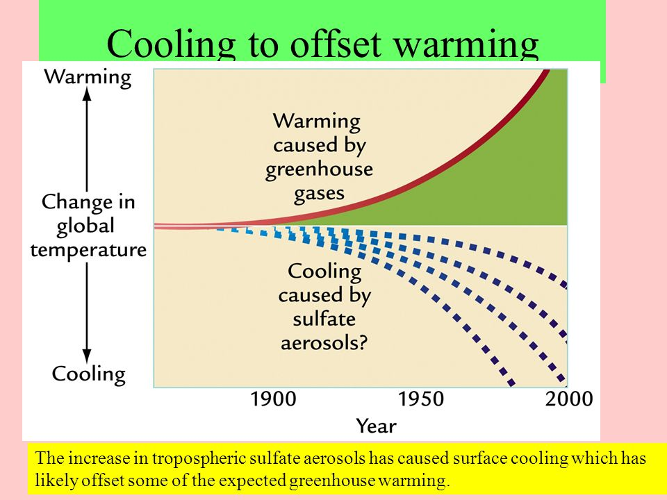 Cooling to offset warming The increase in tropospheric sulfate aerosols has caused surface cooling which has likely offset some of the expected greenh