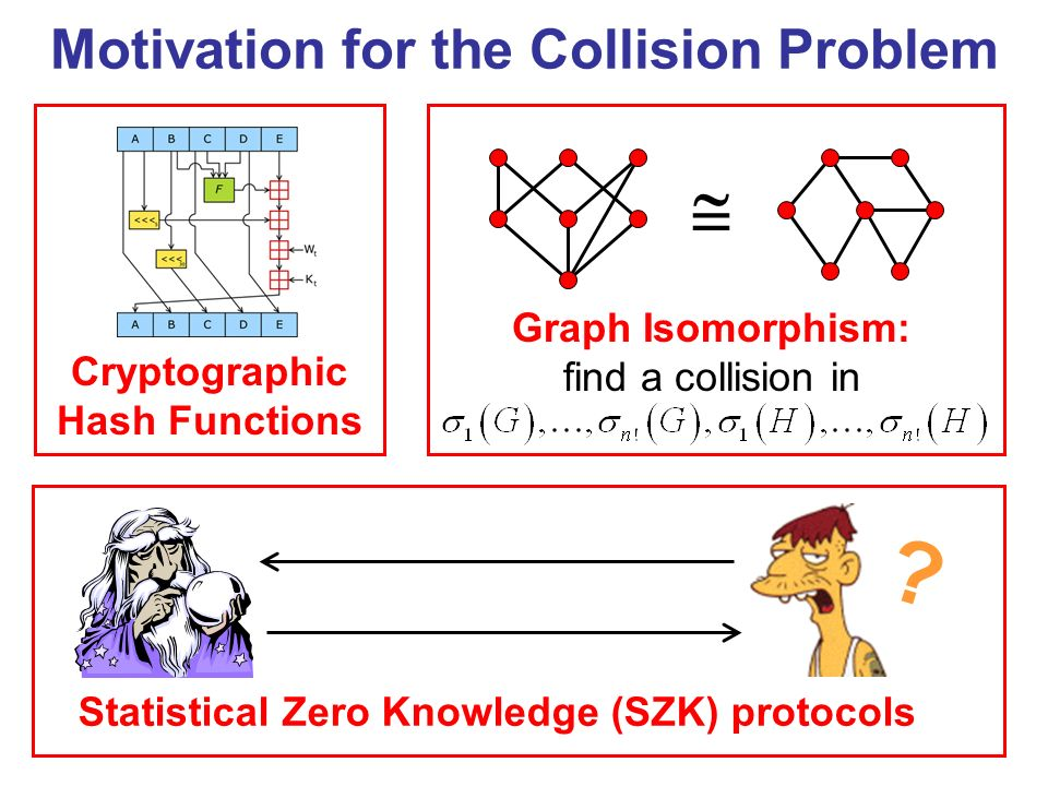 Motivation for the Collision Problem Graph Isomorphism: find a collision in Statistical Zero Knowledge (SZK) protocols ? Cryptographic Hash Functions