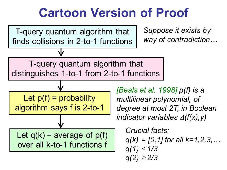 Cartoon Version of Proof T-query quantum algorithm that finds collisions in 2-to-1 functions T-query quantum algorithm that distinguishes 1-to-1 from