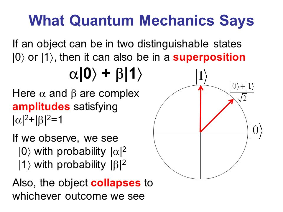 What Quantum Mechanics Says If we observe, we see |0 with probability | | 2 |1 with probability | | 2 Also, the object collapses to whichever outcome