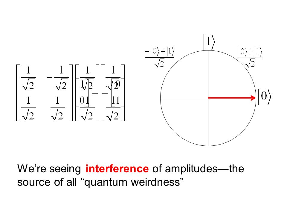 Were seeing interference of amplitudesthe source of all quantum weirdness