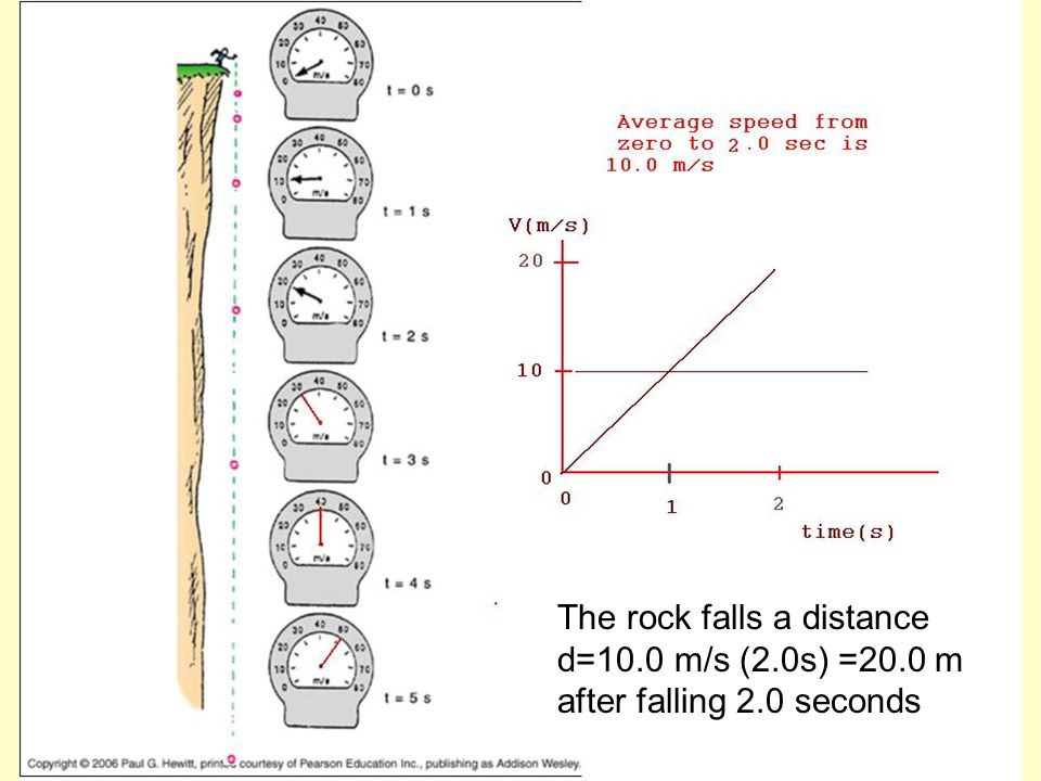 The rock falls a distance d=10.0 m/s (2.0s) =20.0 m after falling 2.0 seconds