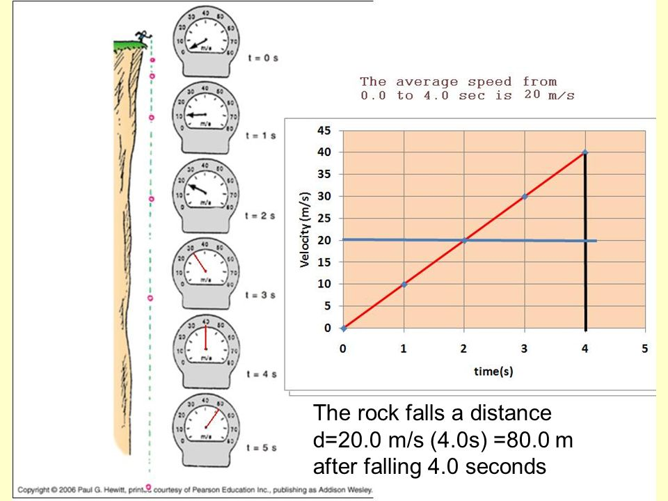 The rock falls a distance d=20.0 m/s (4.0s) =80.0 m after falling 4.0 seconds