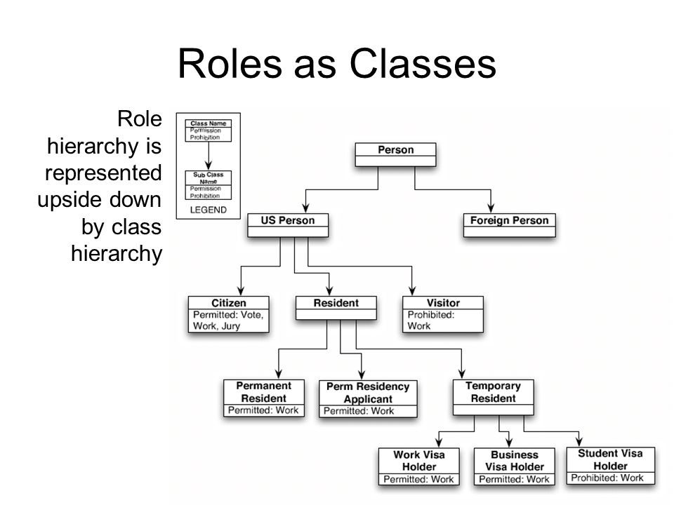 Roles as Classes Role hierarchy is represented upside down by class hierarchy