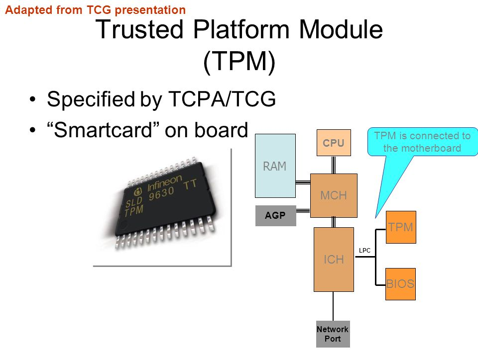 Trusted Platform Module (TPM) Specified by TCPA/TCG Smartcard on board MCH ICH AGP Network Port LPC TPM CPU RAM BIOS TPM is connected to the motherboard Adapted from TCG presentation