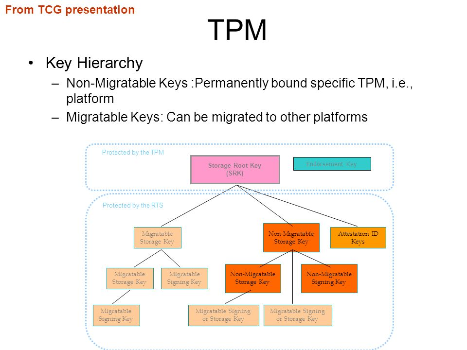 TPM Key Hierarchy –Non-Migratable Keys :Permanently bound specific TPM, i.e., platform –Migratable Keys: Can be migrated to other platforms Storage Root Key (SRK) Non-Migratable Storage Key Migratable Storage Key Endorsement Key Migratable Storage Key Migratable Signing Key Non-Migratable Storage Key Non-Migratable Signing Key Migratable Signing or Storage Key Attestation ID Keys Migratable Signing or Storage Key Protected by the RTS Protected by the TPM From TCG presentation