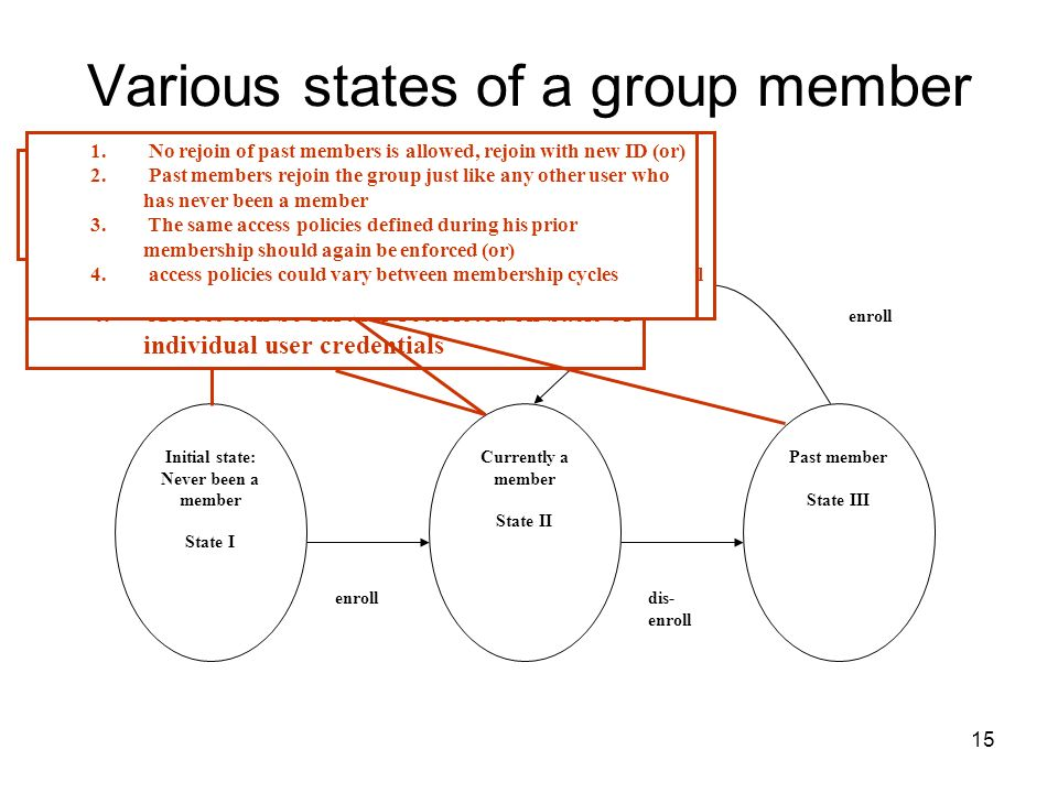 15 Various states of a group member Initial state: Never been a member State I Currently a member State II Past member State III enrolldis- enroll enroll 1.