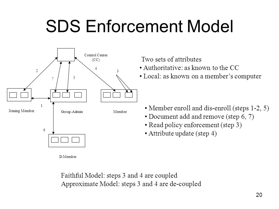 20 SDS Enforcement Model 3 1 2 4 5 Group-AdminMember Joining Member Control Center (CC) 7 Faithful Model: steps 3 and 4 are coupled Approximate Model: steps 3 and 4 are de-coupled D-Member 6 Member enroll and dis-enroll (steps 1-2, 5) Document add and remove (step 6, 7) Read policy enforcement (step 3) Attribute update (step 4) Two sets of attributes Authoritative: as known to the CC Local: as known on a members computer