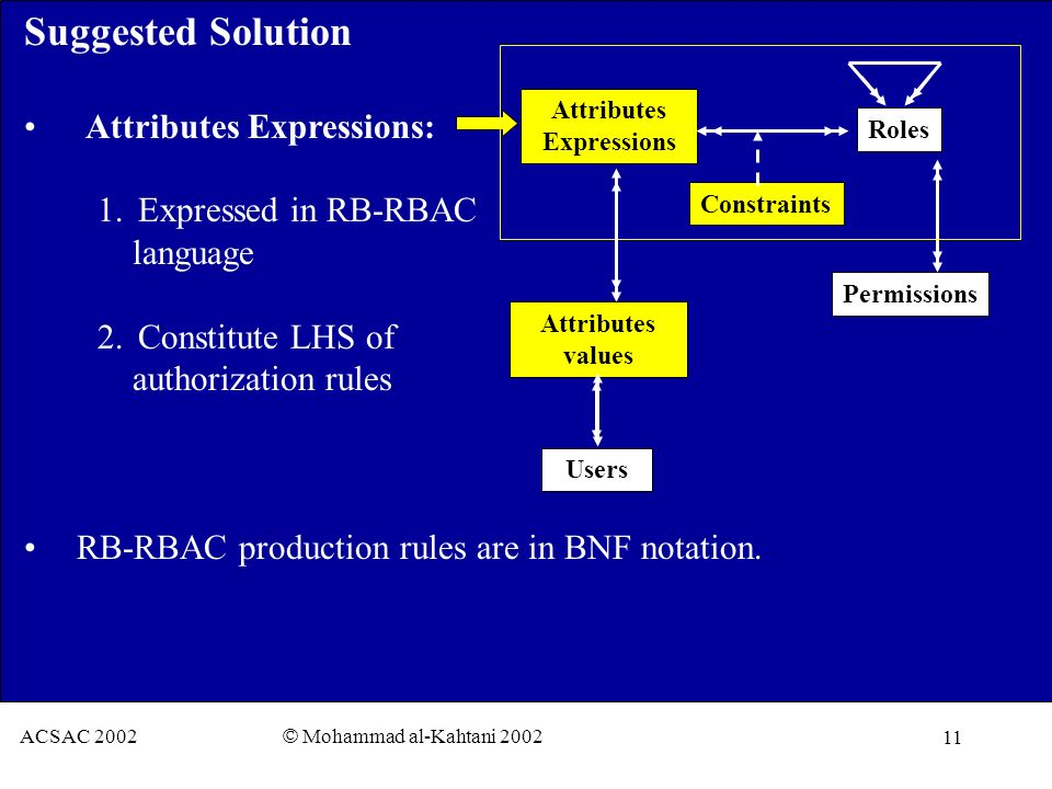 11 ACSAC 2002 © Mohammad al-Kahtani 2002 Suggested Solution Attributes Expressions: 1. Expressed in RB-RBAC language 2. Constitute LHS of authorizatio
