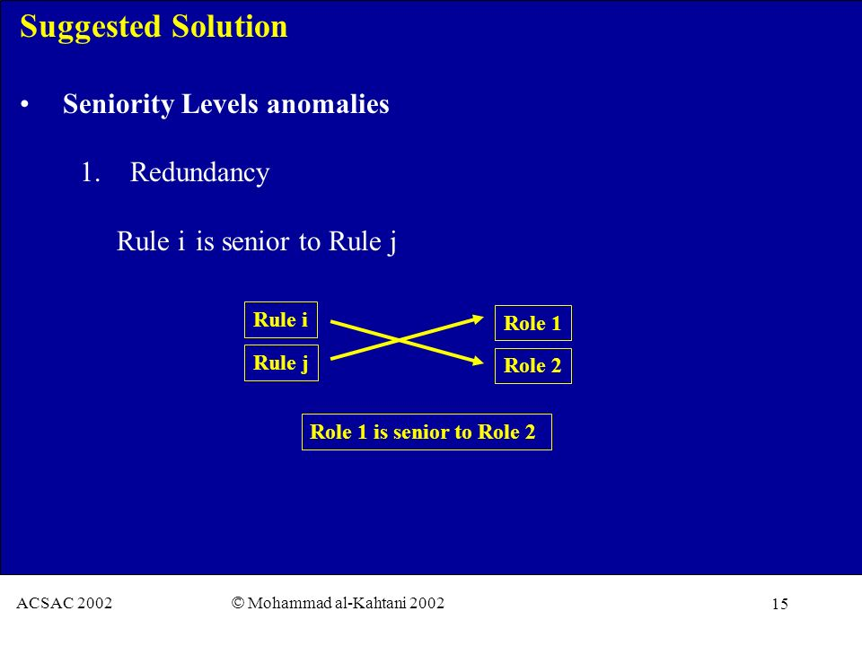 15 ACSAC 2002 © Mohammad al-Kahtani 2002 Suggested Solution Seniority Levels anomalies 1. Redundancy Rule i is senior to Rule j Rule i Rule j Role 1 R