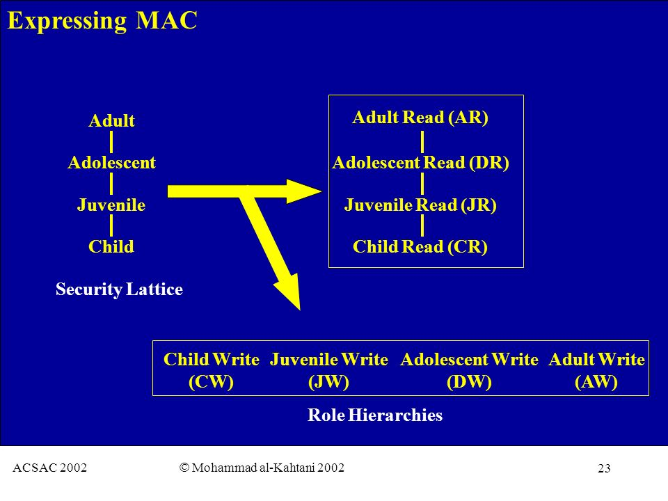 23 ACSAC 2002 © Mohammad al-Kahtani 2002 Expressing MAC Adult Adolescent Juvenile Child Adult Write (AW) Adolescent Write (DW) Juvenile Write (JW) Child Write (CW) Security Lattice Role Hierarchies Adolescent Read (DR) Juvenile Read (JR) Child Read (CR) Adult Read (AR)