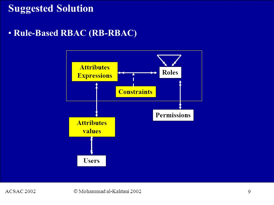 9 ACSAC 2002 © Mohammad al-Kahtani 2002 Suggested Solution Rule-Based RBAC (RB-RBAC) Attributes Expressions Users Roles Permissions Constraints Attributes values