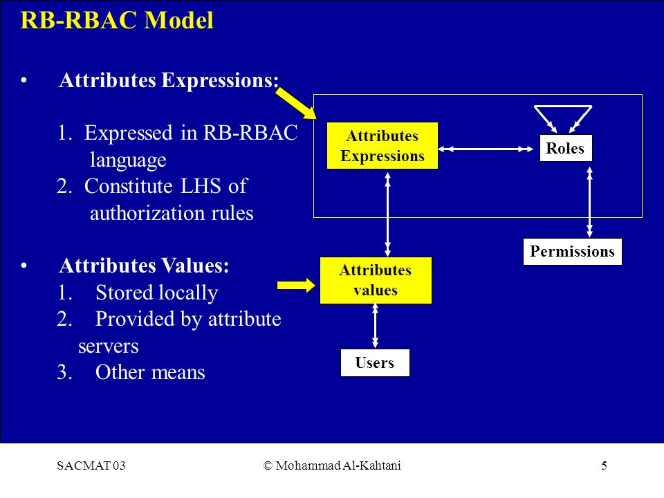 SACMAT 03© Mohammad Al-Kahtani5 RB-RBAC Model Attributes Expressions: 1.