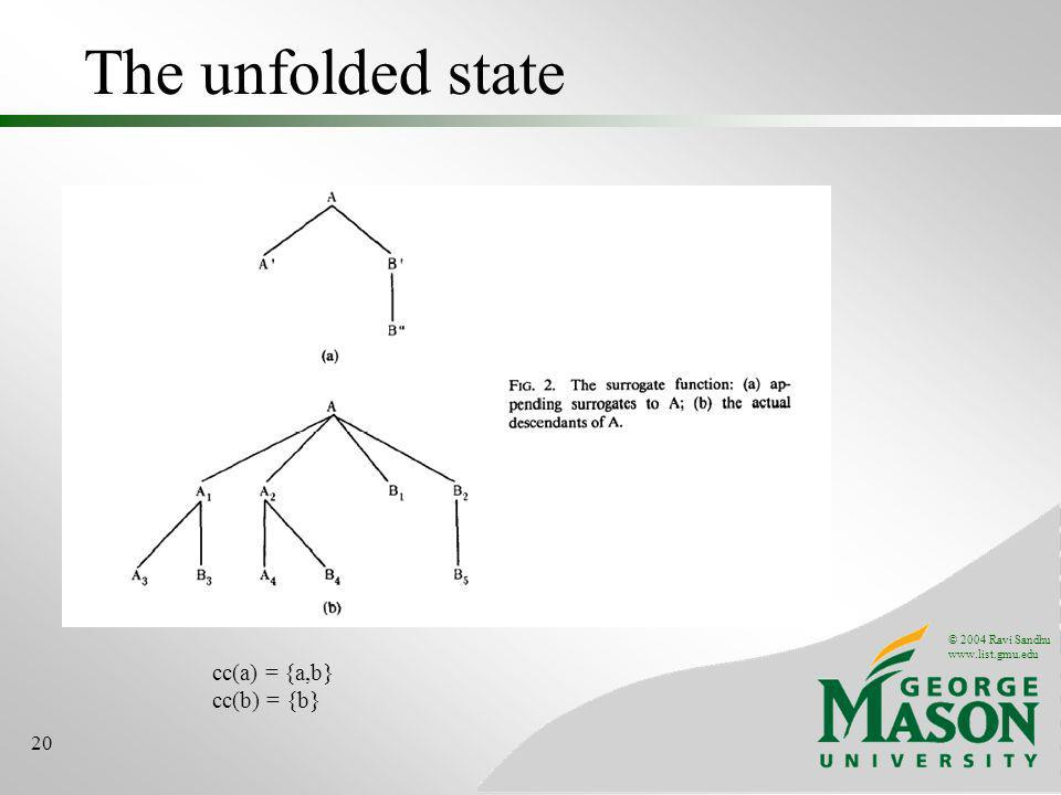 © 2004 Ravi Sandhu www.list.gmu.edu 20 The unfolded state cc(a) = {a,b} cc(b) = {b}