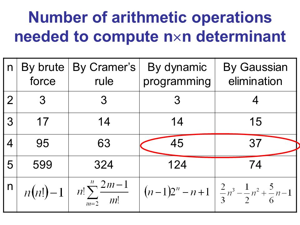 nBy brute force By Cramers rule By dynamic programming By Gaussian elimination 23334 31714 15 495634537 559932412474 n Number of arithmetic operations