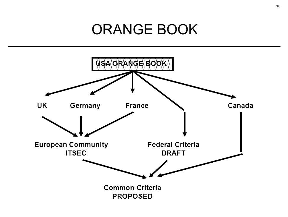 10 ORANGE BOOK USA ORANGE BOOK UKGermanyFranceCanada European Community ITSEC Federal Criteria DRAFT Common Criteria PROPOSED