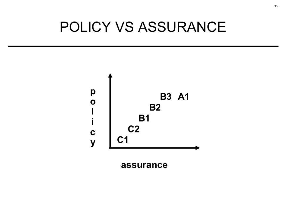 19 POLICY VS ASSURANCE assurance C1 C2 B1 B2 B3A1 policypolicy