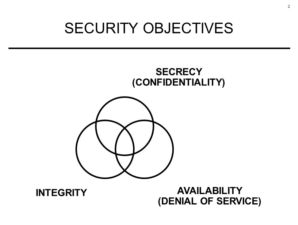 2 SECURITY OBJECTIVES SECRECY (CONFIDENTIALITY) INTEGRITY AVAILABILITY (DENIAL OF SERVICE)
