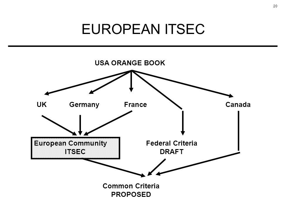 20 EUROPEAN ITSEC USA ORANGE BOOK UKGermanyFranceCanada European Community ITSEC Federal Criteria DRAFT Common Criteria PROPOSED