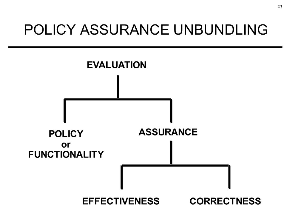 21 POLICY ASSURANCE UNBUNDLING EVALUATION POLICY or FUNCTIONALITY ASSURANCE EFFECTIVENESSCORRECTNESS