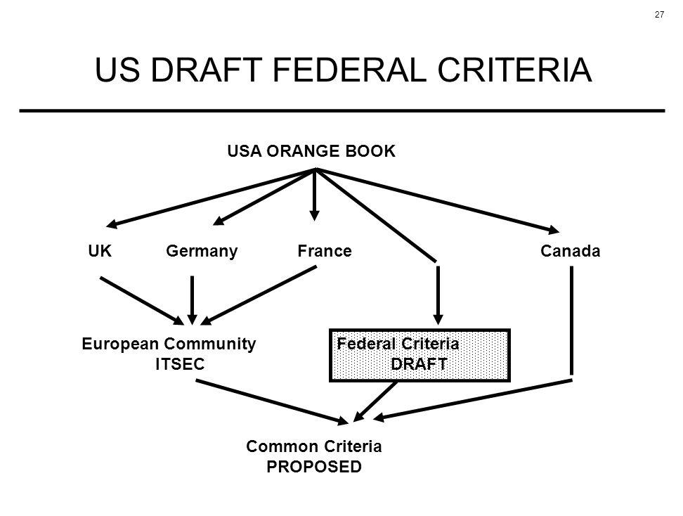 27 US DRAFT FEDERAL CRITERIA USA ORANGE BOOK UKGermanyFranceCanada European Community ITSEC Common Criteria PROPOSED Federal Criteria DRAFT