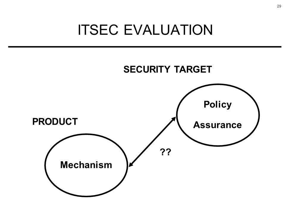 29 ITSEC EVALUATION Policy Assurance SECURITY TARGET Mechanism PRODUCT