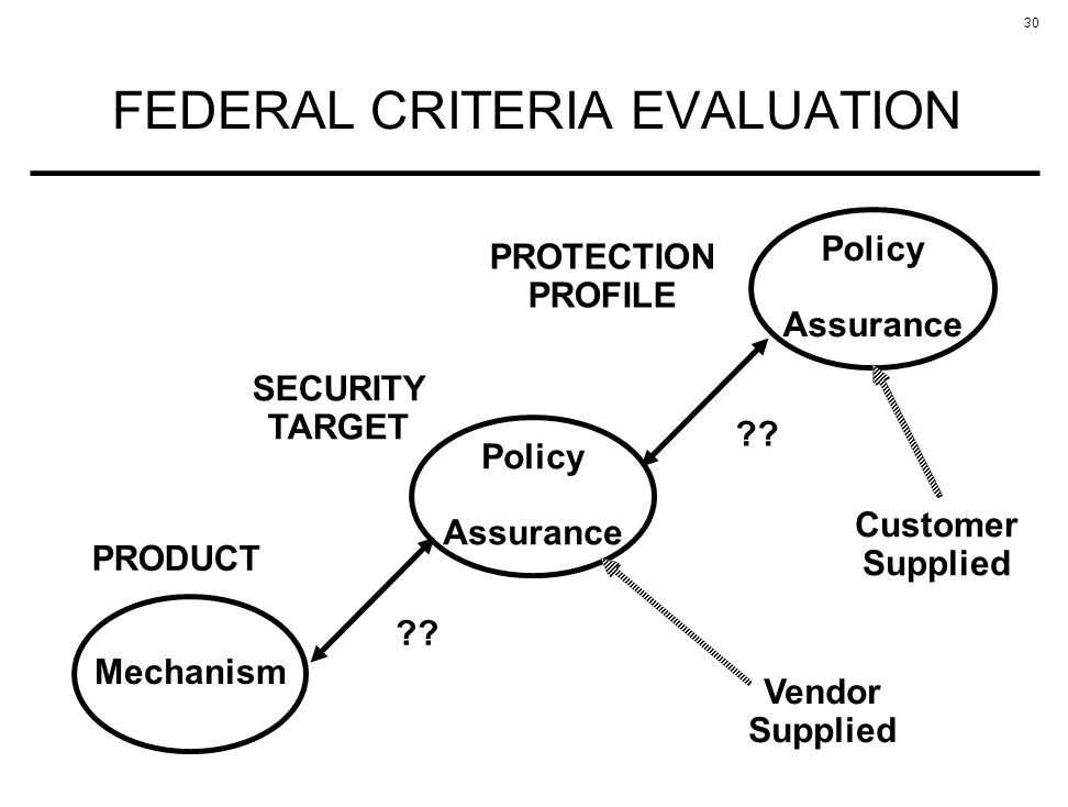 30 FEDERAL CRITERIA EVALUATION Policy Assurance SECURITY TARGET Mechanism PRODUCT .