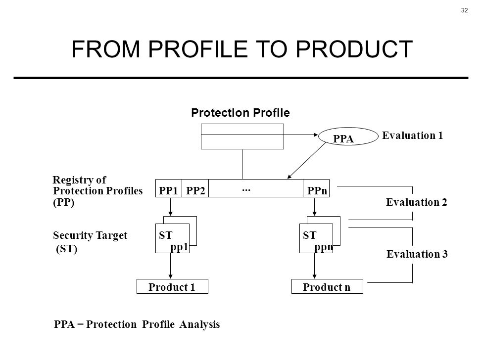 32 FROM PROFILE TO PRODUCT Protection Profile PPA = Protection Profile Analysis Protection Profiles Registry of PP1PP2...