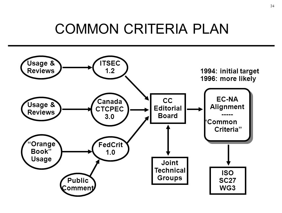 34 EC-NA Alignment ----- Common Criteria EC-NA Alignment ----- Common Criteria CC Editorial Board Canada CTCPEC 3.0 ITSEC 1.2 FedCrit 1.0 Orange Book Usage Joint Technical Groups Usage & Reviews Public Comment Usage & Reviews 1994: initial target 1996: more likely ISO SC27 WG3 COMMON CRITERIA PLAN
