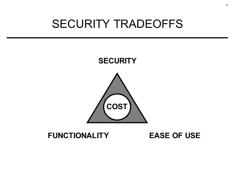 4 SECURITY TRADEOFFS SECURITY FUNCTIONALITYEASE OF USE COST