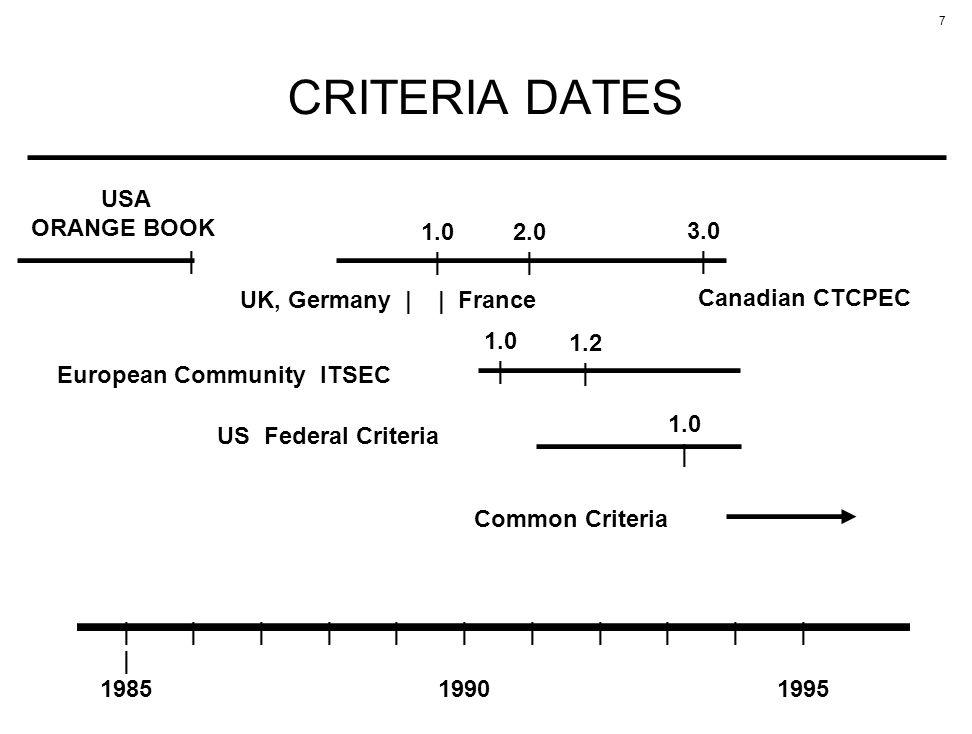 7 CRITERIA DATES ||||||||||| | 198519901995 USA ORANGE BOOK Canadian CTCPEC 1.0 | 2.0 | 3.0 | UK, Germany || France | 1.2 | European Community ITSEC 1