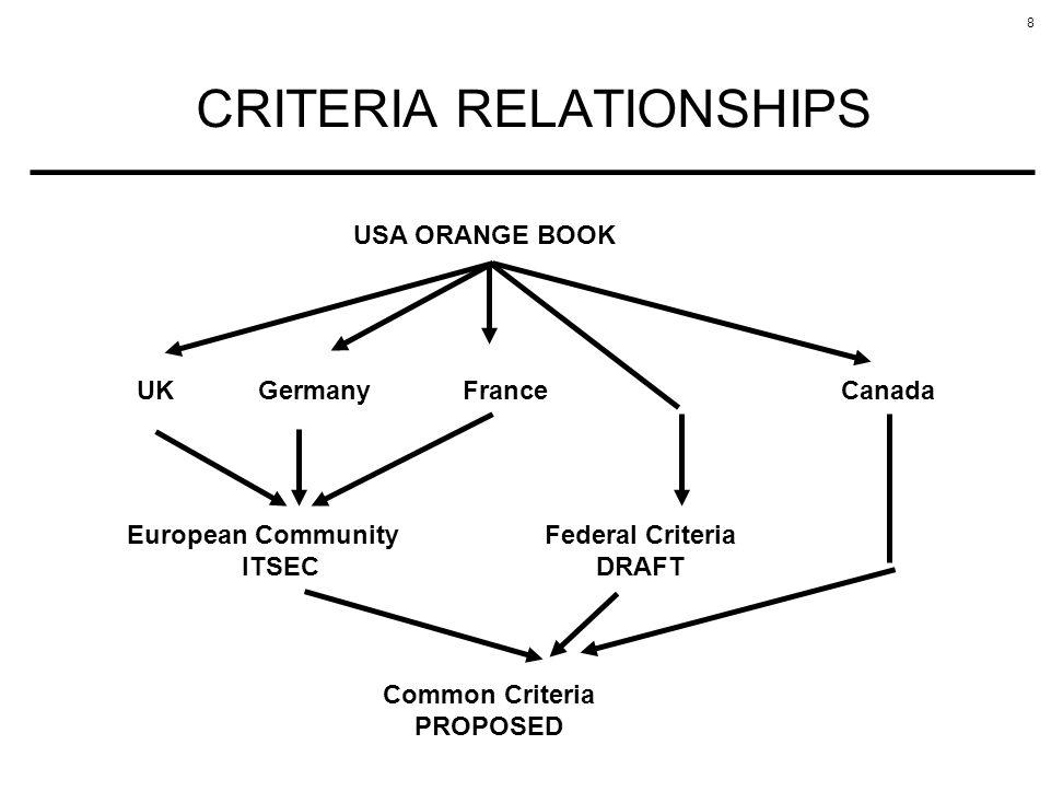 8 CRITERIA RELATIONSHIPS USA ORANGE BOOK UKGermanyFranceCanada European Community ITSEC Federal Criteria DRAFT Common Criteria PROPOSED